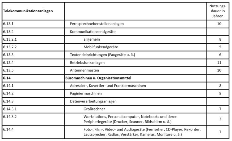 Afa tabelle k chenzeile - Amtliche afa tabelle 2016 ...