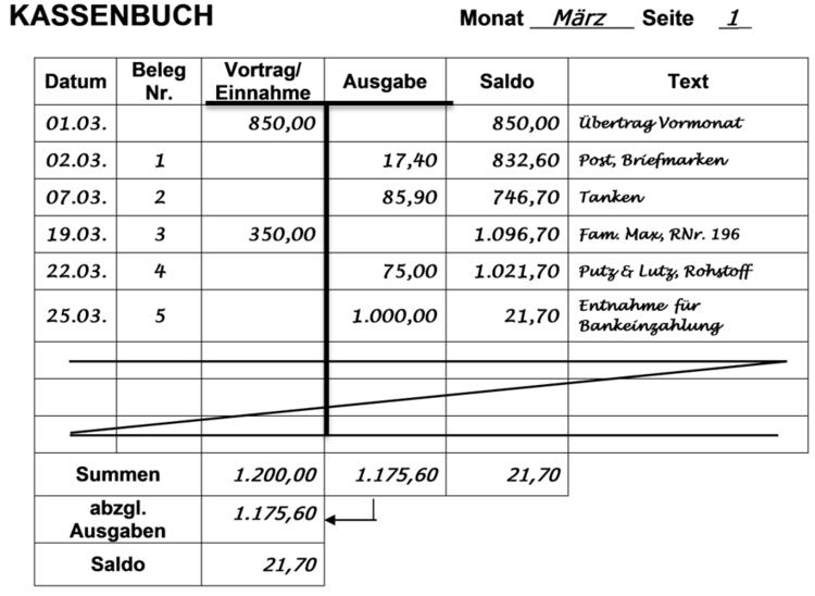 Einnahmen Ausgaben Rechnung Verein Muster : aktivkonten anlegen bebuchen und abschlie en ~ Themetempest.com Abrechnung